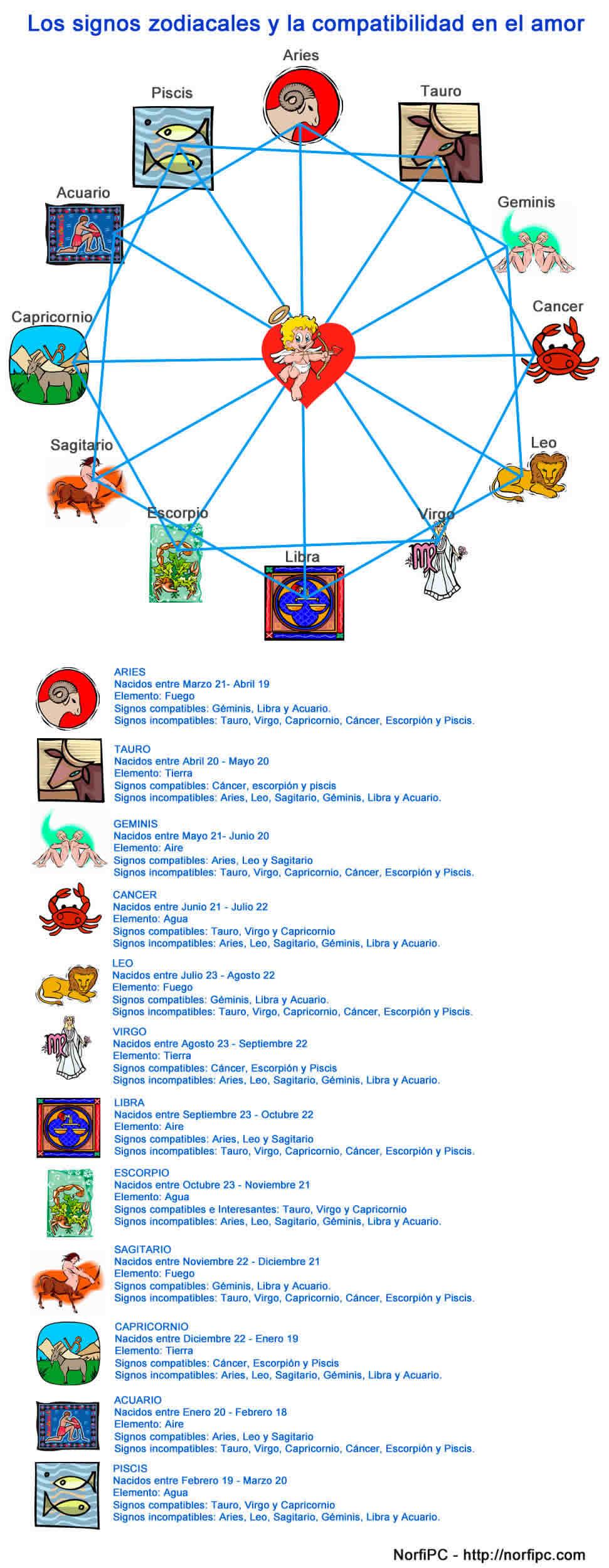 Signos del zodiaco y del hor scopo - Signos del zodiaco de tierra ...